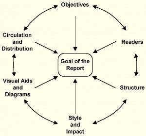 Visual analysis thesis statement